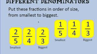 Comparing fractions with diffęrent denominators
