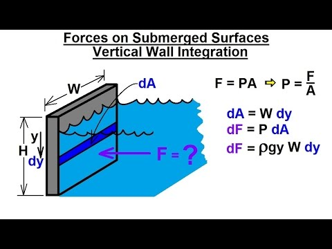 Mechanical Engineering: Forces on Submerged Surfaces (2 of 15) Vertical  Wall Integration