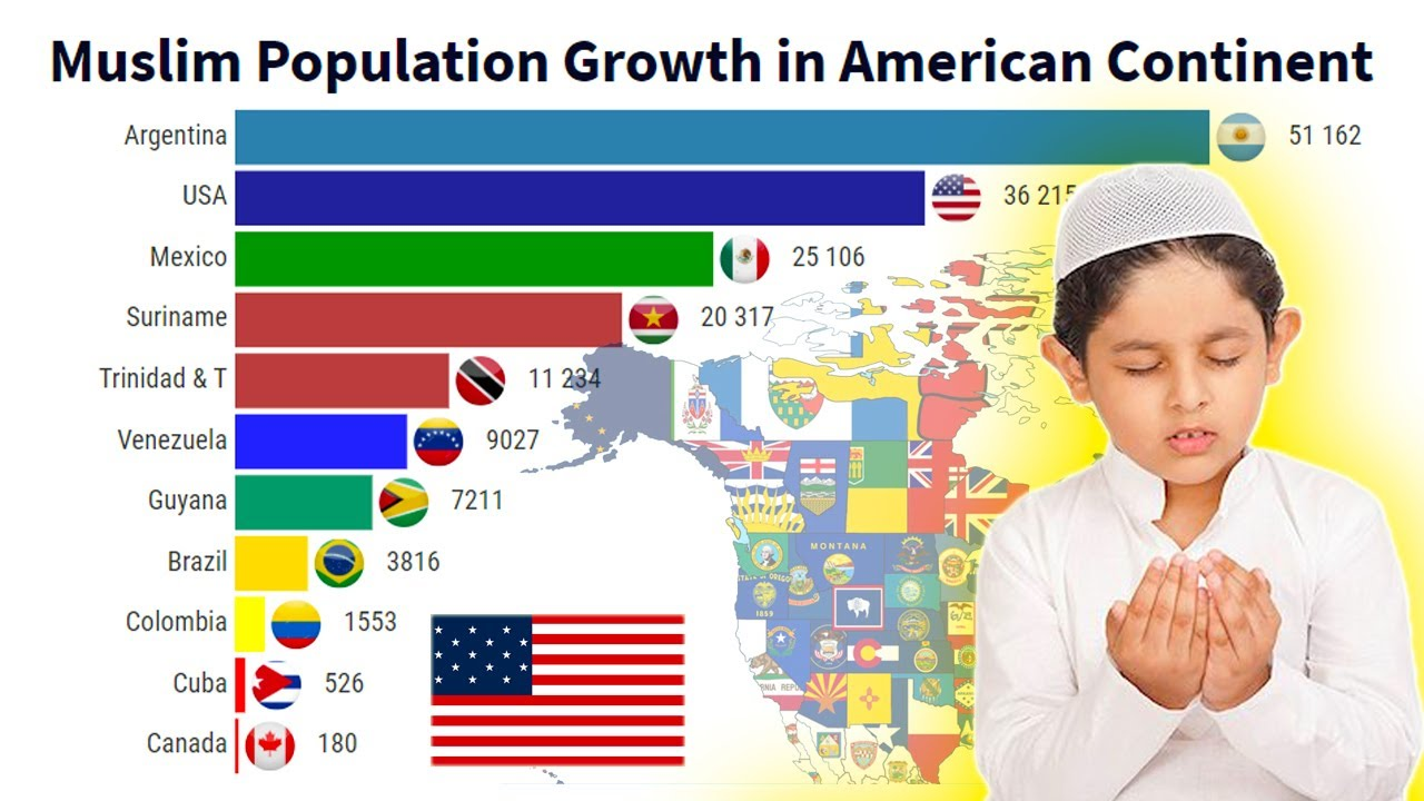 Muslim Population Growth in American Continent ( 1900 - 2020 )