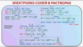 № 121. Неорганическая химия. Тема 12. Электролиз. Часть 3. Электролиз солей в растворах