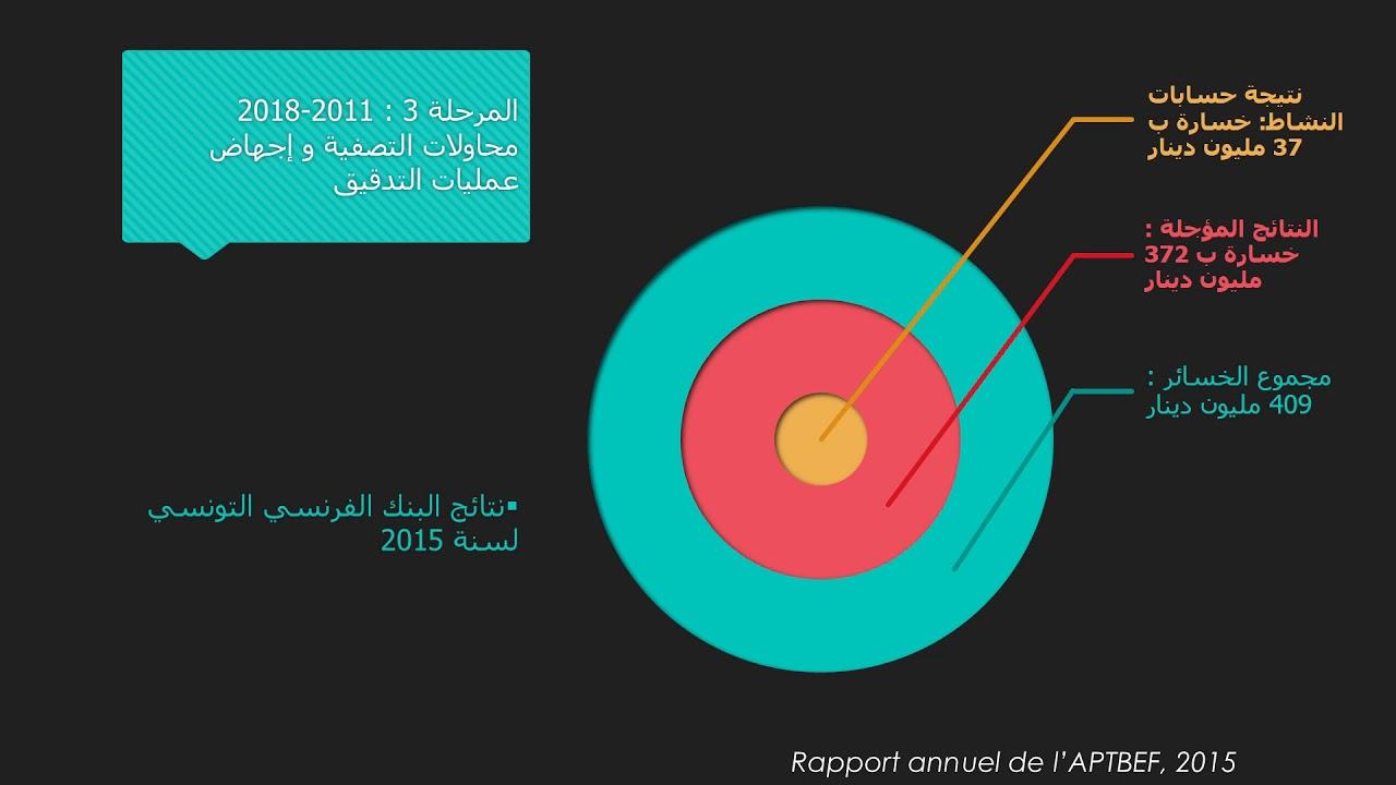قضية البنك الفرنسي التونسي  الحالة المثال في مجال الفساد المالي