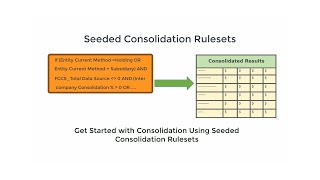 Overview: Seeded Consolidation Rule-Sets in Financial Consolidation and Close video thumbnail