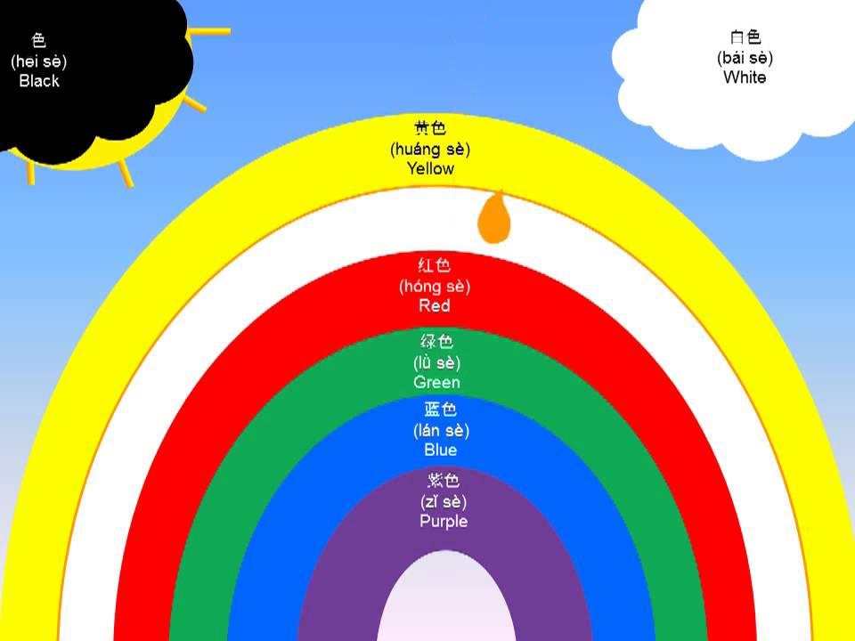 Los Colores Del Arcoiris En Chino Chino Para Ni 241 Os