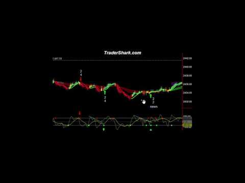 FOMC Meeting – Trading Video – June 14, 2017