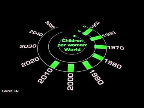 YR10 Population: World Population Growth to 2050