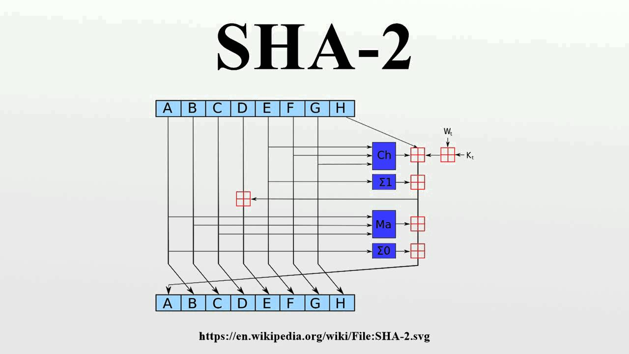 SHA-2 - YouTube