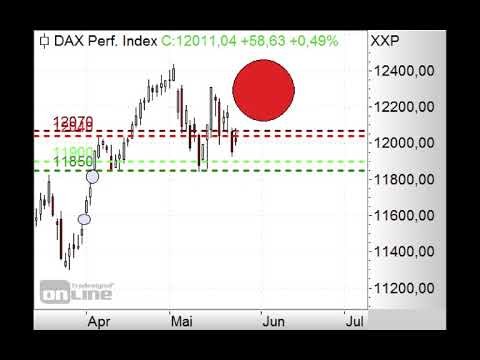 DAX unter 12.100 Punkten short! - Morning Call 27.05.2019