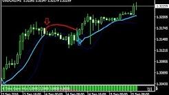 binäre option funktioniert counter trend strategie erfolgreich mit cfds auf währungen handeln