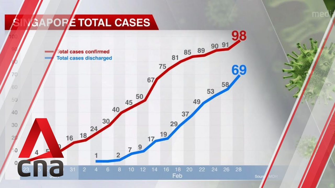 Singapore confirms two new COVID-19 cases, both linked to new ...