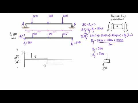 Shear force and bending moment diagrams example #2: multiple point loads