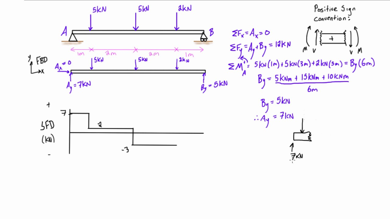 hight resolution of shear force and bending moment diagrams example 2 multiple point calculating bending moments drawing a bending moment diagram video