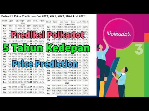 Prediksi Polkadot 5 Tahun Kedepan   Polkadot Price Prediction For 2021, 2022, 2023, 2024 And 2025