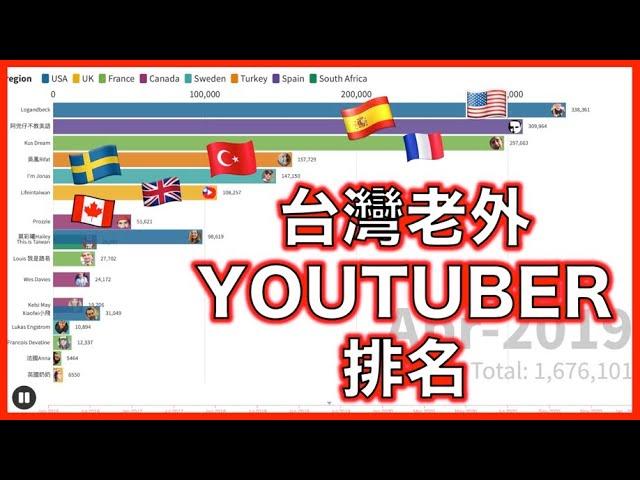 【2016-2021】台灣老外YouTuber趨勢排名! 誰是明日之星?