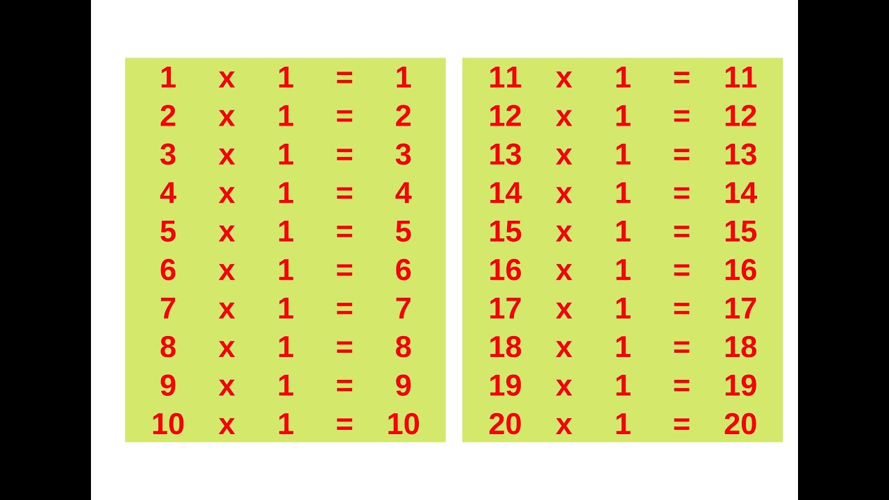 Maths - Multiplication Tables of One - 20 x 20 - Tables 1 ...