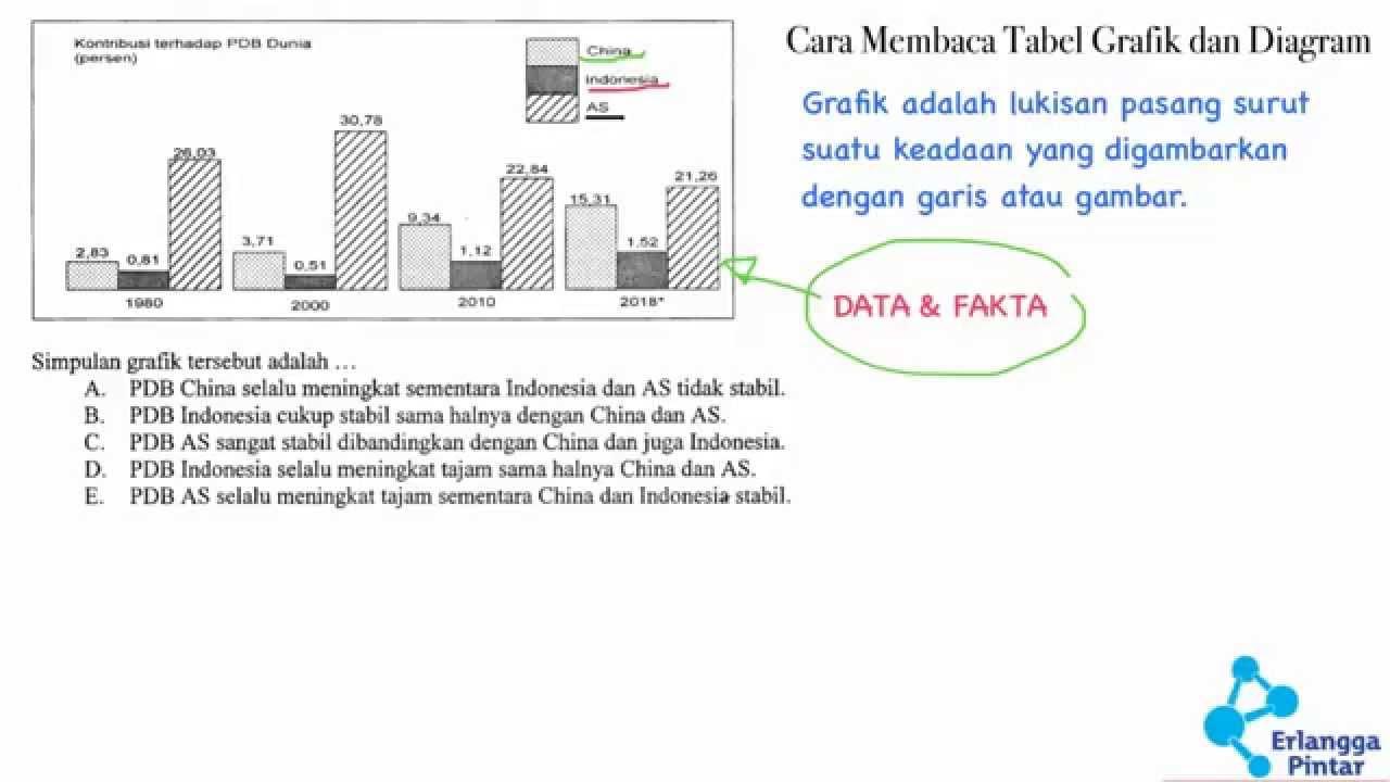 Bahasa indonesia sma membaca grafik tabel dan diagram youtube bahasa indonesia sma membaca grafik tabel dan diagram ccuart Gallery