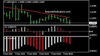 Awesome, Accelerator And HMA Forex Trading System