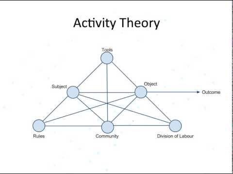Analysing technology mediated learning in social context