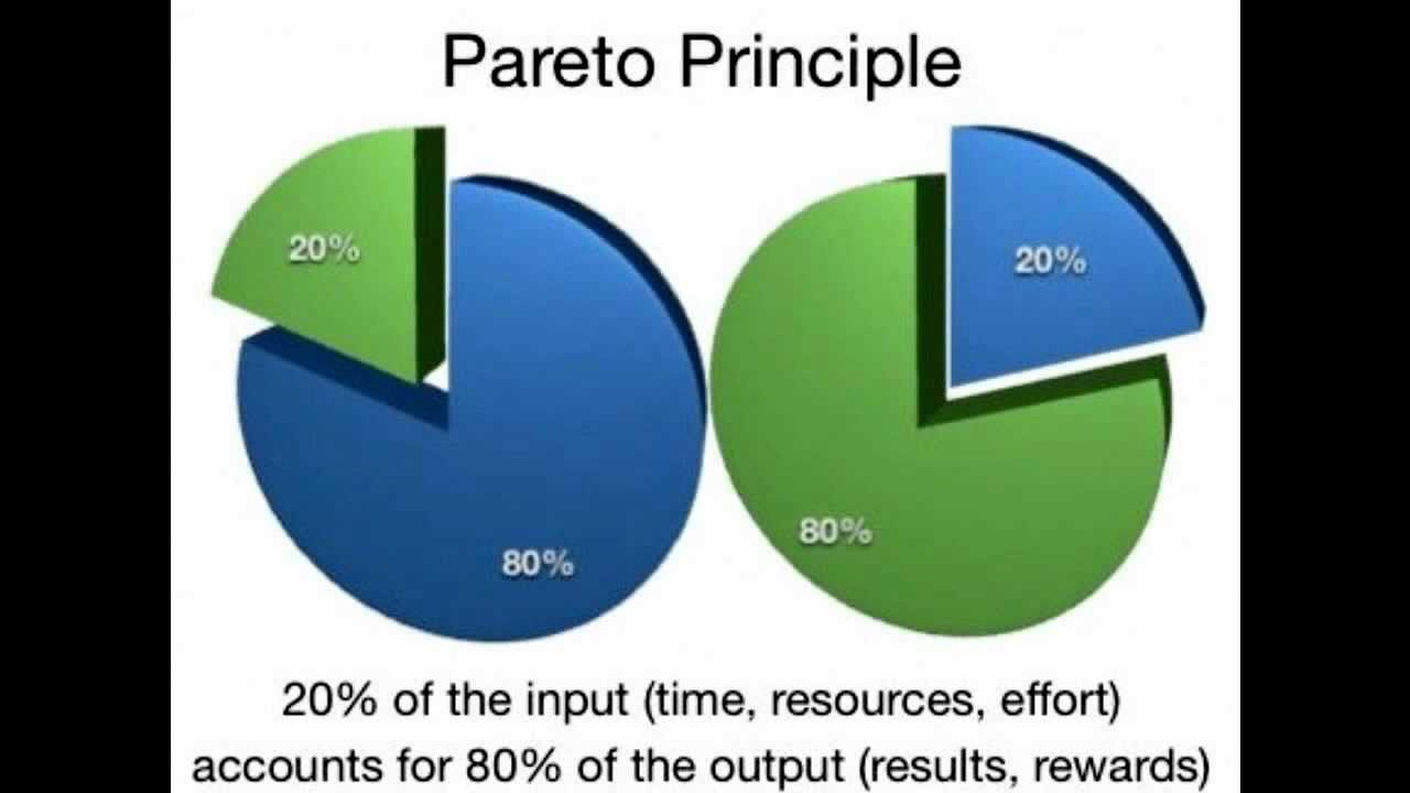 pareto principle A principle, named after economist vilfredo pareto, that specifies an unequal relationship between inputs and outputs the principle states that, for many phenomena.