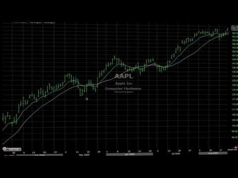 Bagaimana Trader Pro Menggunakan Moving Average (MA) Analisa Technical