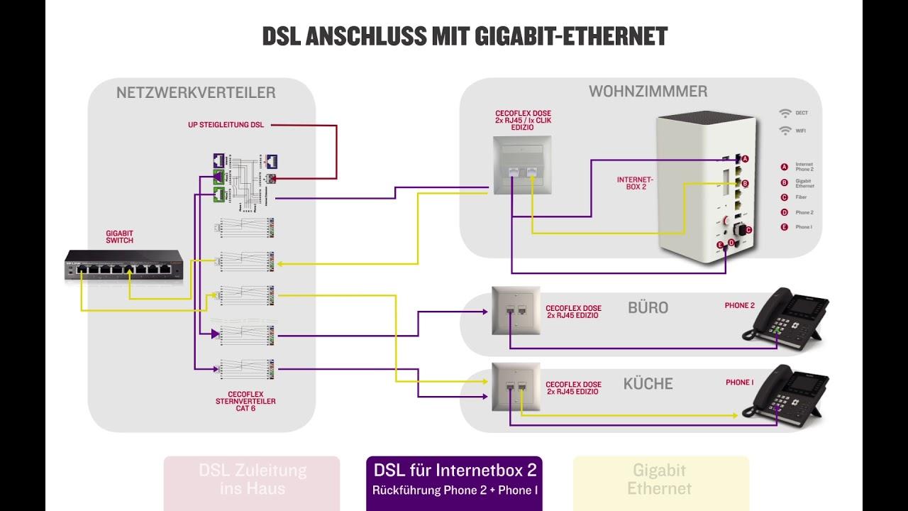 Schön Anschlussschema Für Den Cat 6 Anschluss Galerie - Der ...