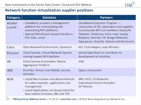 New investments in the Carrier Data Center Cloud and NFV