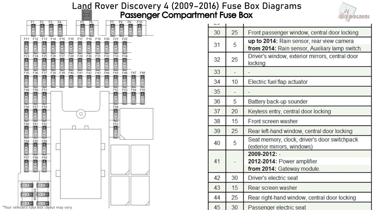 Land Rover Discovery 4 (2009-2016) Fuse Box Diagrams - YouTube