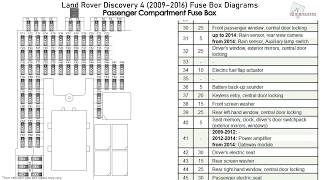 Land Rover Discovery 4 2009 2016 Fuse Box Diagrams Youtube