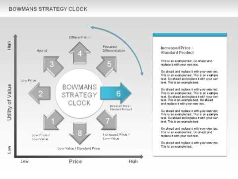 bowman strategy clock A free customizable bowman strategy clock template is provided to download  and print quickly get a head-start when creating your own bowman strategy  clock.