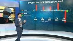 Alerte chômage en France : les catégories de la population et les secteurs les plus touchés
