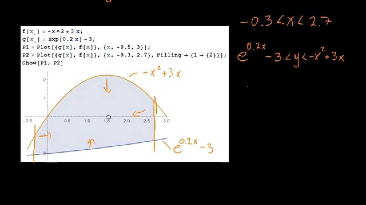 Estimering af arealer