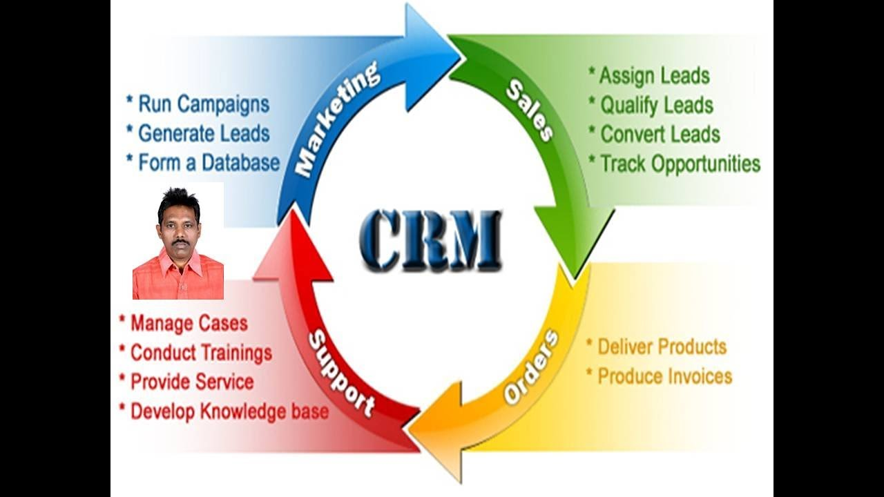Introduction to Customer Relationship Management CRM  YouTube