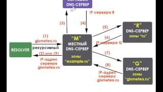 DNS-сервер с нуля. Урок 3. Структура и принцип работы системы DNS. Схема 1