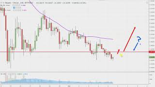 Ripple Chart Technical Analysis for 12-05-18
