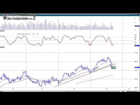 If You Want to Make Money Trading, Then You Need to Watch this. Outline of Great Patterns and Stocks