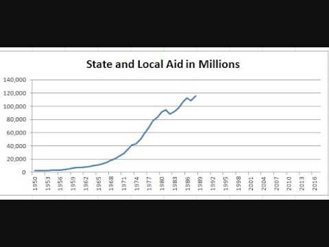 Chart: Federal Aid to State and Local Governments Since 1950