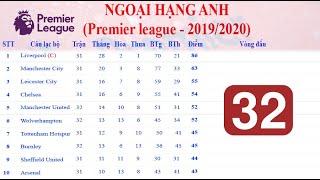 Manchester Utd trở lại TOP 5 |Điểm tin Bóng đá Châu Âu 01/7/2020| [Soccer đam mê]