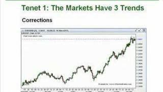 Dow Theory - An Introduction
