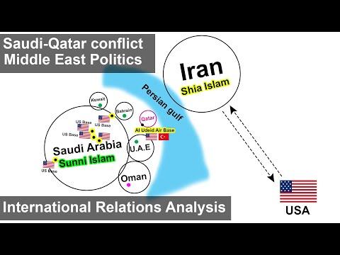 Saudi-Qatar Conflict | Middle East Politics | International Relations Analysis UPSC, IAS, CDS, NDA