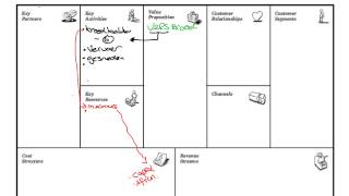 4100FME 11 uitleg business model canvas