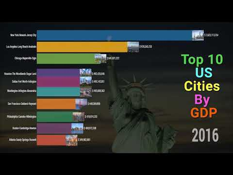 Top 10 US Cities By GDP