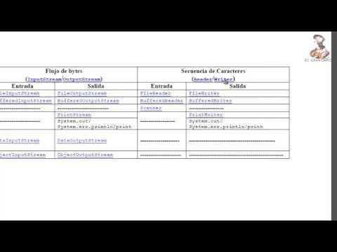 aprende-a-programar-en-java:-flujos-de-datos