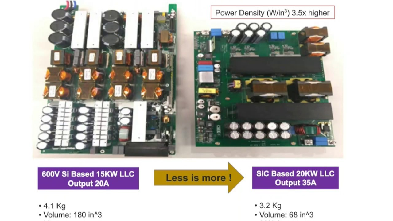 Webinar High Efficiency Resonant Dc Dc Converter For