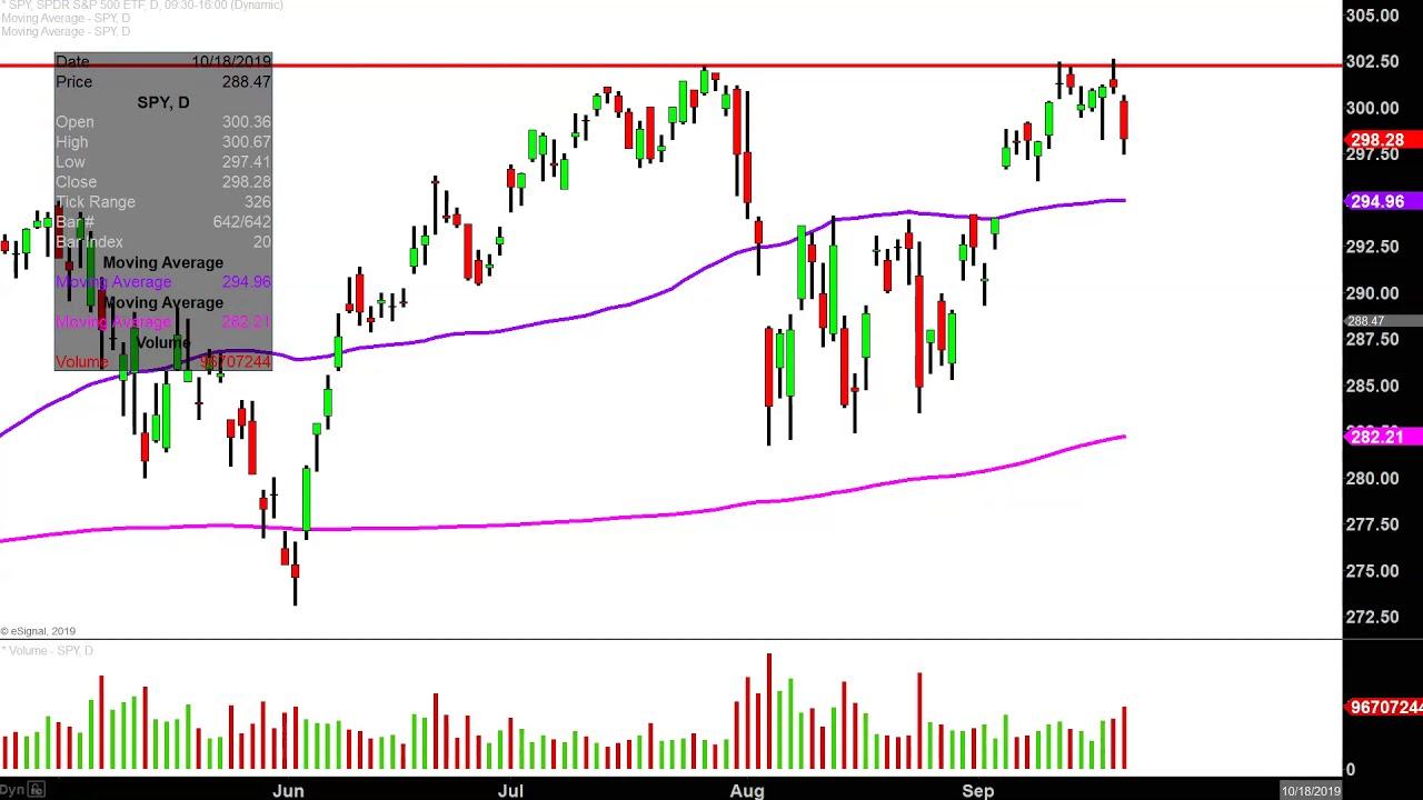 Spdr S P 500 Etf Spy Stock Chart Technical Analysis For 09 20 2019