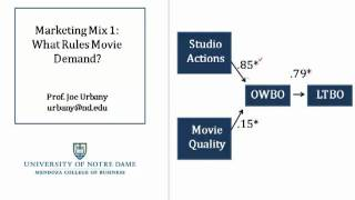 Notre Dame MBA Tutorials: Marketing Mix 1- What Rules Movie Demand?