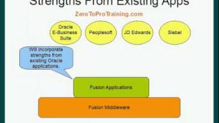 Oracle Fusion ERP Applications Introduction