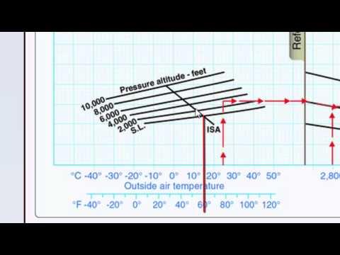 FAA Test Question Piper Landing Distance Chart