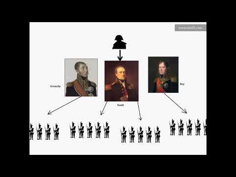 Comprendre La Bataille De Waterloo   Nouvelle Version