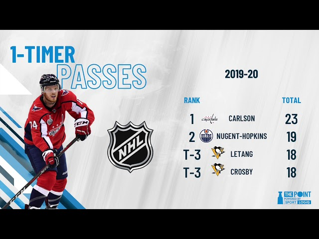 The Key to John Carlson's Hot Start