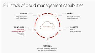 Manage Configurations and Update/Patch Windows and Linux Servers with Azure Management