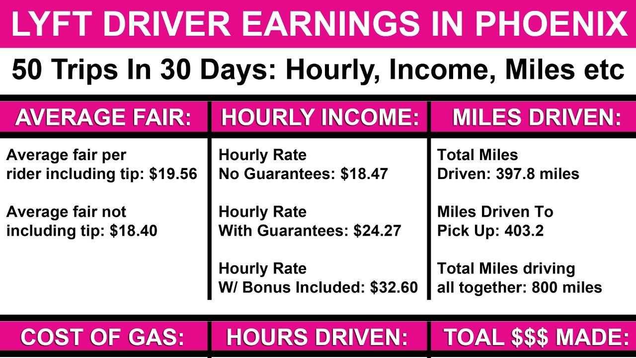 How Much Money Do Lyft Drivers Make Earnings Hourly Rate Per Mile